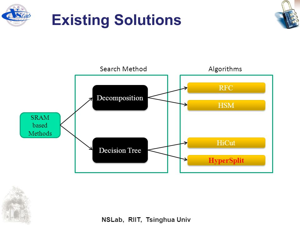 Existing Solutions Search Method Algorithms RFC Decomposition HSM