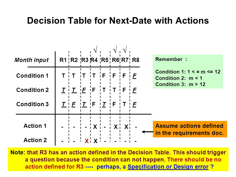 Decision Table for Next-Date with Actions