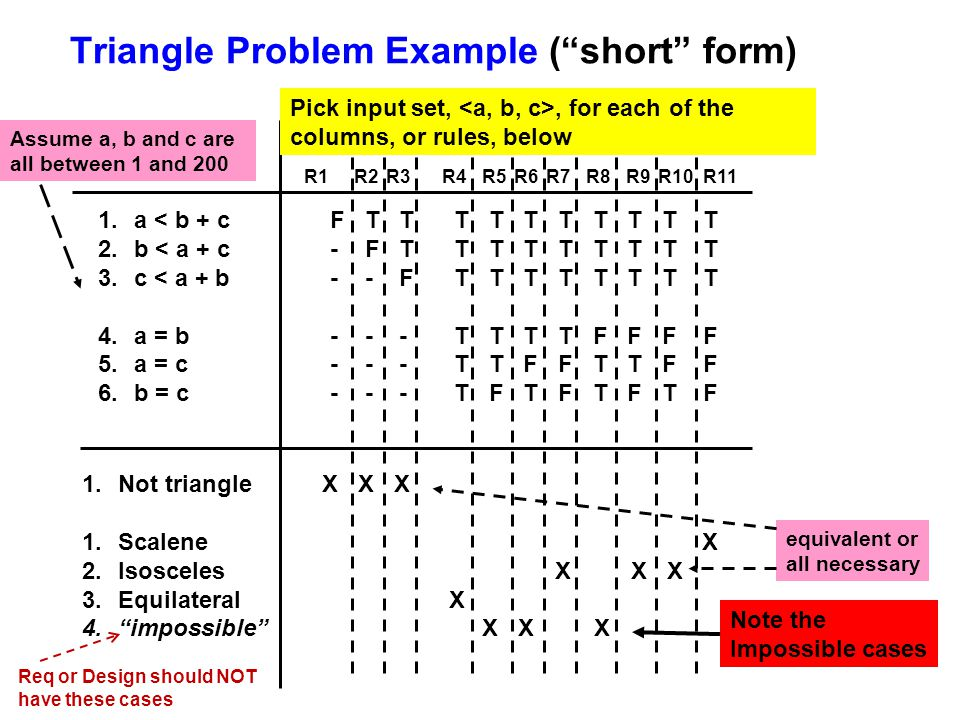 Triangle Problem Example ( short form)