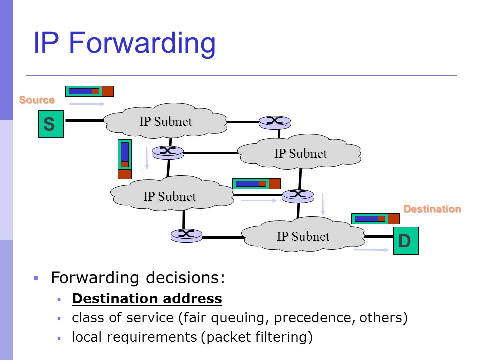 IP Forwarding S D Forwarding decisions: IP Subnet IP Subnet IP Subnet