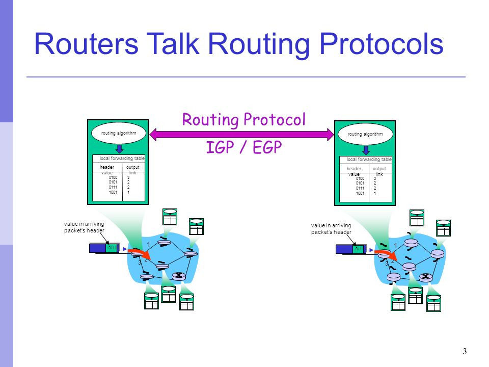 Routers Talk Routing Protocols