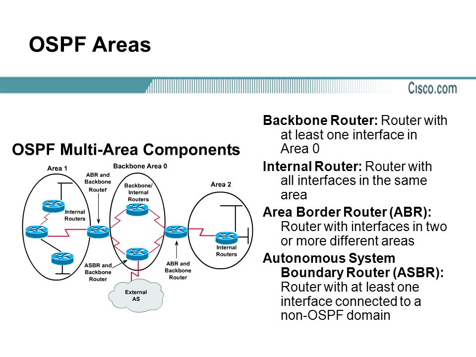 OSPF Areas Backbone Router: Router with at least one interface in Area 0. Internal Router: Router with all interfaces in the same area.