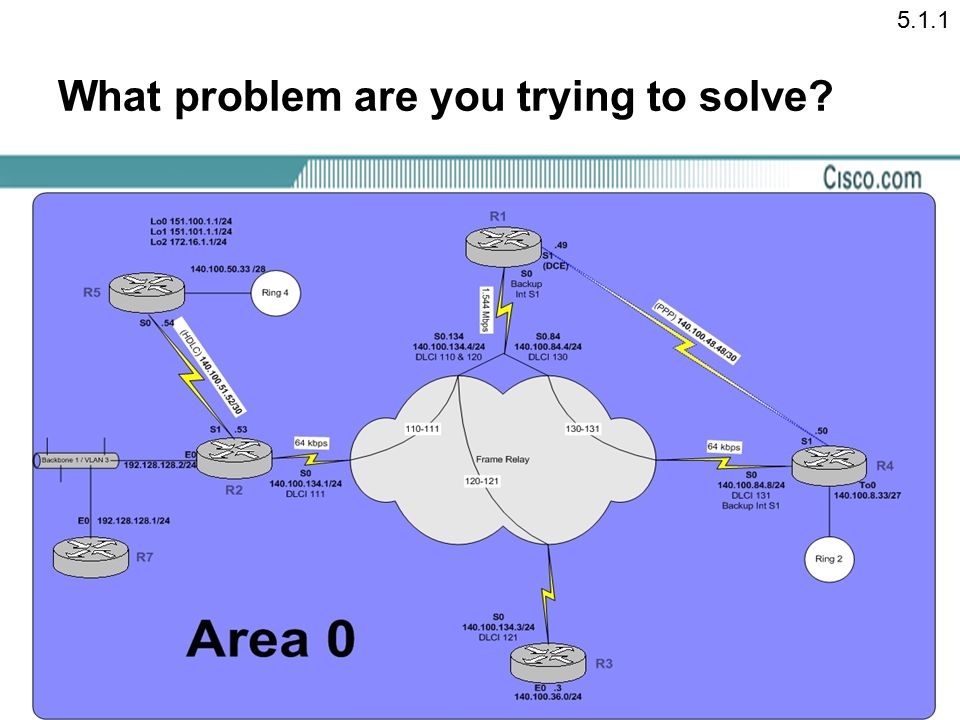 What problem are you trying to solve