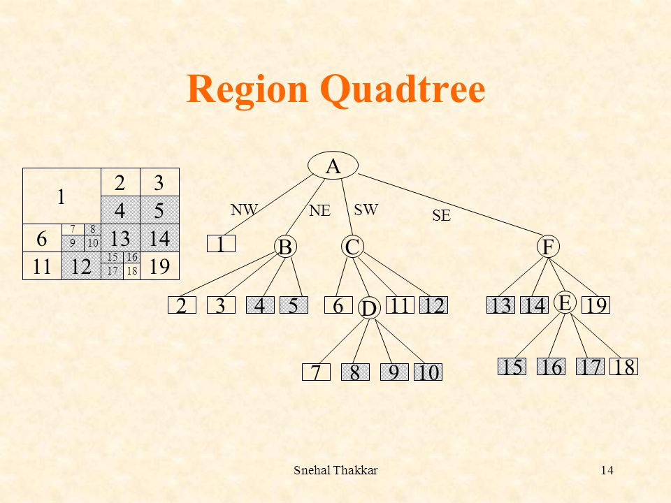 Region Quadtree A B C F 2 1 3 4 5 6 11 12 D 13 14 19 E 15 16 17 18 7 8