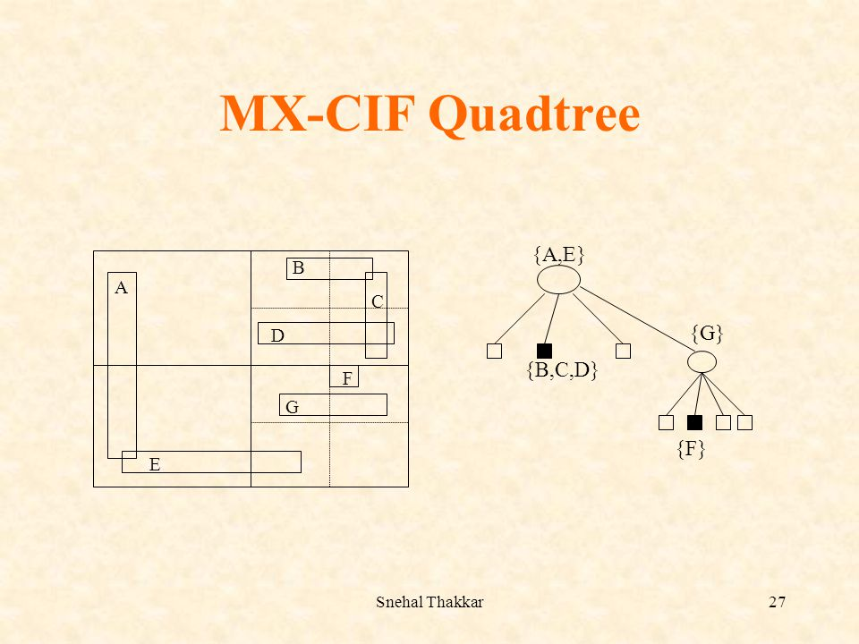 MX-CIF Quadtree {A,E} {B,C,D} {G} {F} A E B C D F G Snehal Thakkar