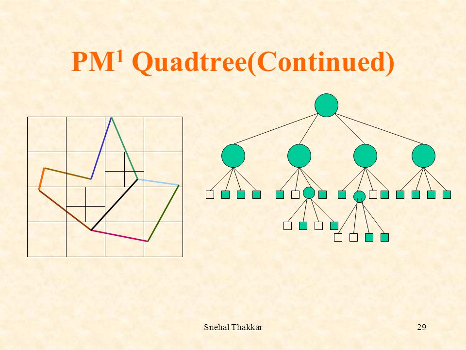 PM1 Quadtree(Continued)