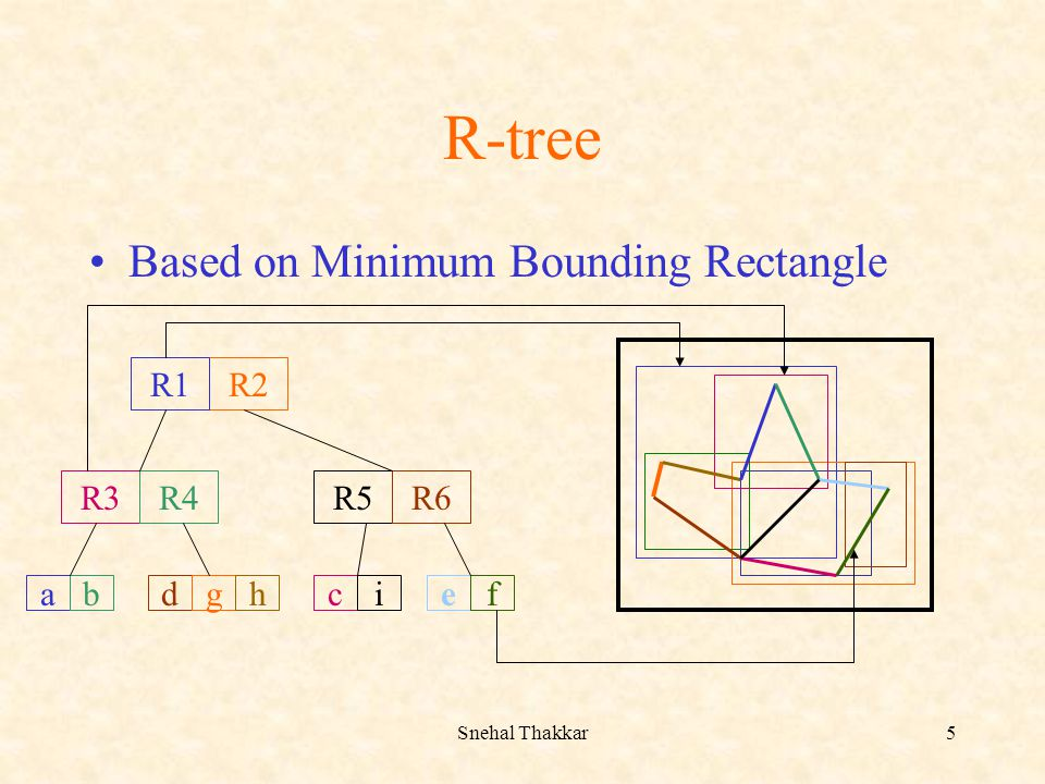 R-tree Based on Minimum Bounding Rectangle R2 R3 R4 R5 R6 R1 a b d g h