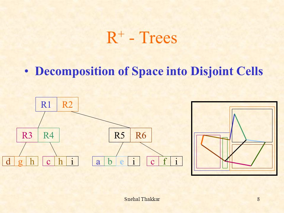 R+ - Trees Decomposition of Space into Disjoint Cells R2 R3 R4 R5 R6