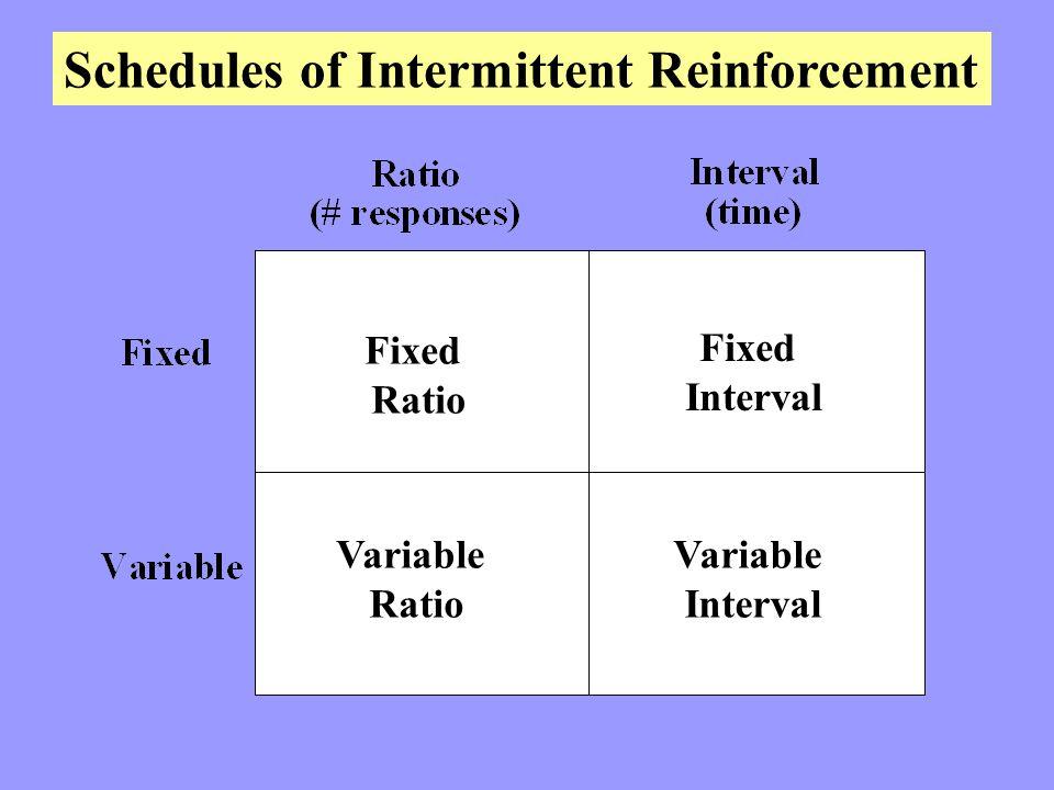 Schedules of Intermittent Reinforcement