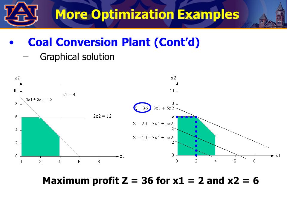 More Optimization Examples Maximum profit Z = 36 for x1 = 2 and x2 = 6