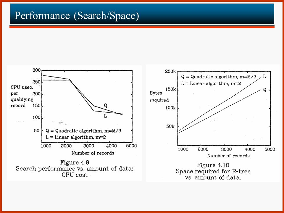 Performance (Search/Space)