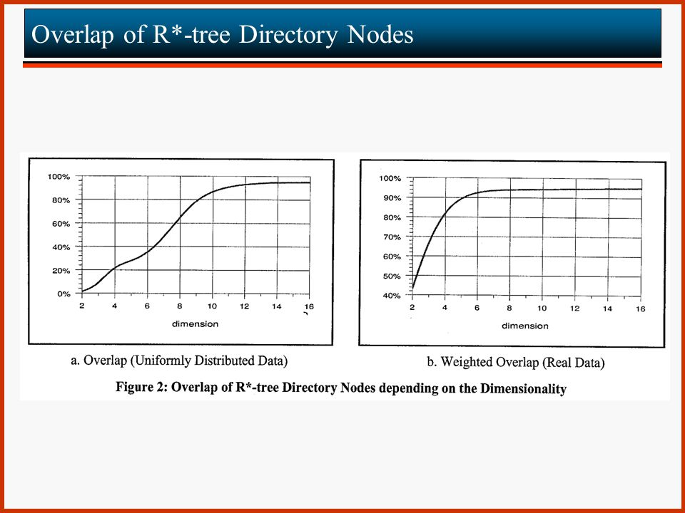 Overlap of R*-tree Directory Nodes