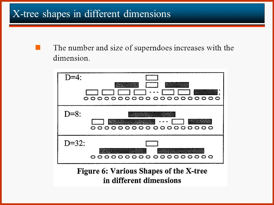 X-tree shapes in different dimensions