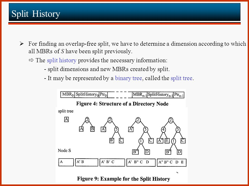 Split History For finding an overlap-free split, we have to determine a dimension according to which all MBRs of S have been split previously.