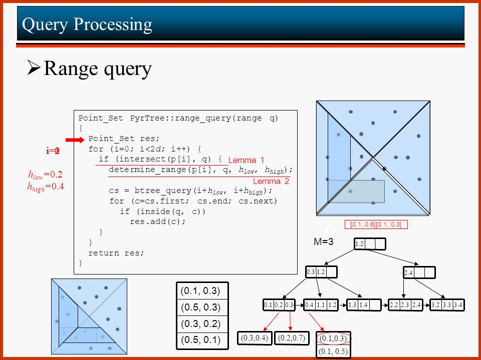 Range query Query Processing Q i=0 i=2 i=1 i=3 hlow=0.2 hhigh=0.4 M=3