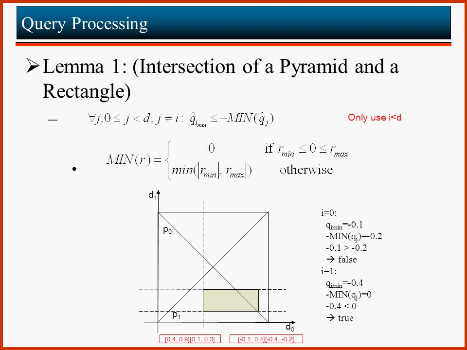 Lemma 1: (Intersection of a Pyramid and a Rectangle)‏