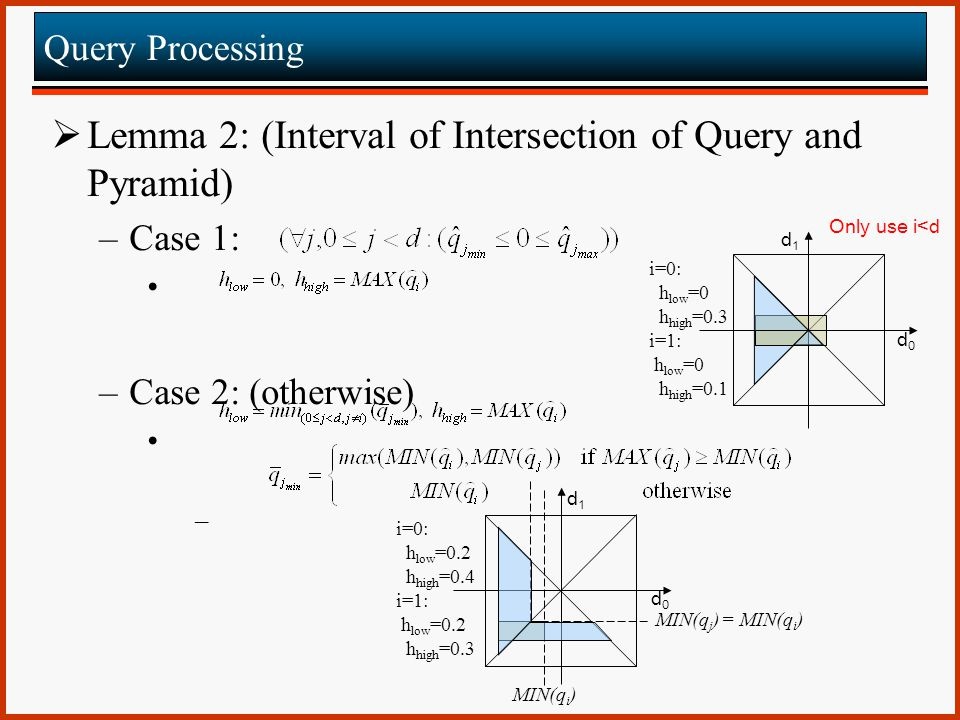 Lemma 2: (Interval of Intersection of Query and Pyramid)‏
