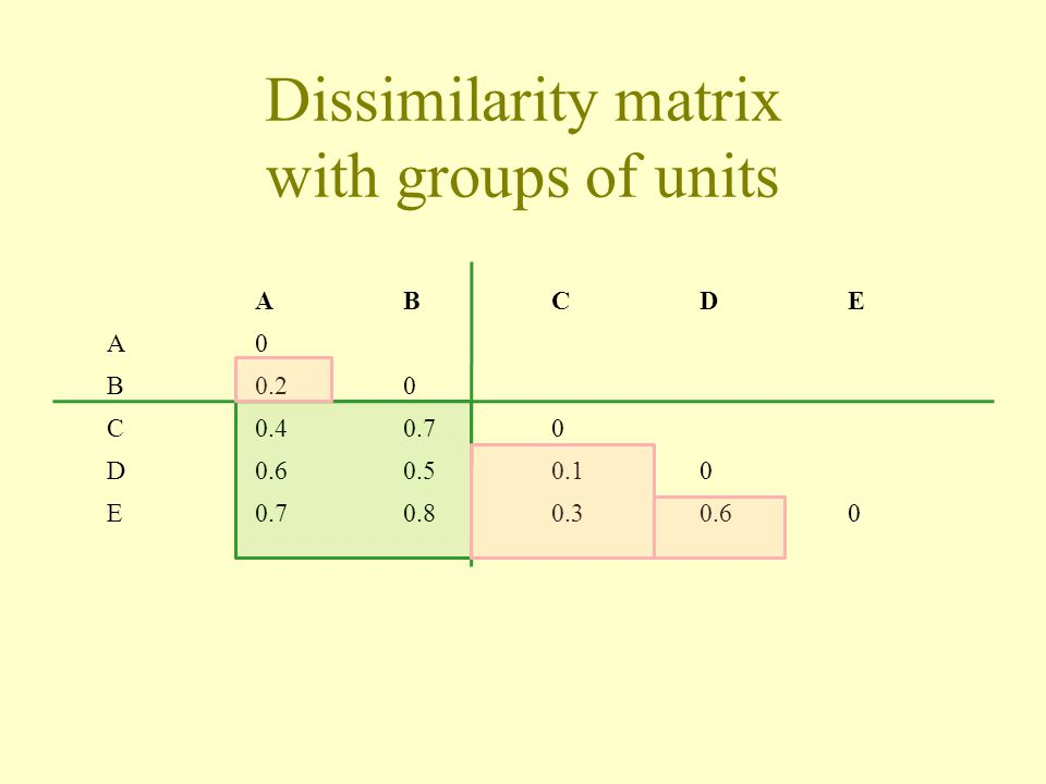 Dissimilarity matrix with groups of units
