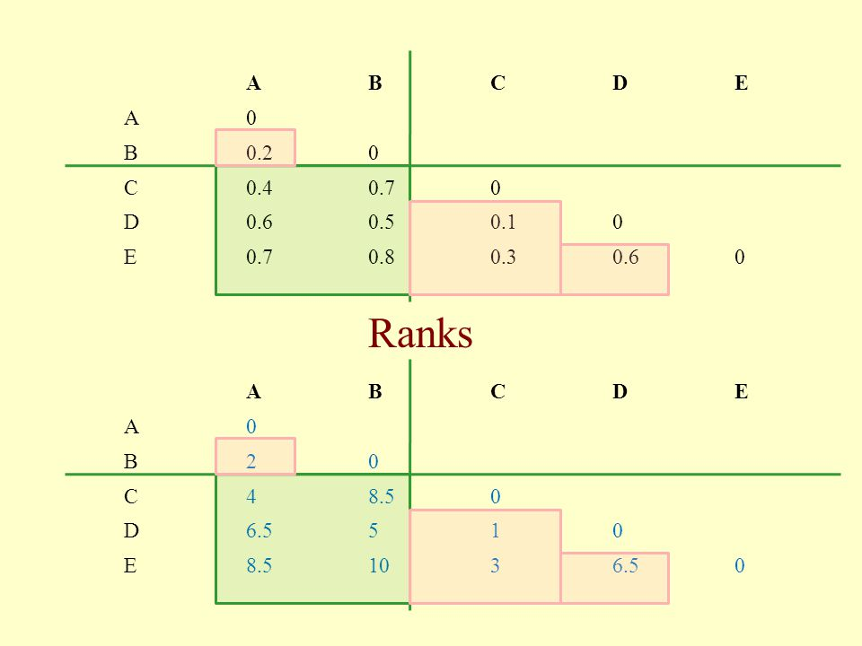 A B C D E 0.2 0.4 0.7 0.6 0.5 0.1 0.8 0.3 Ranks A B C D E 2 4 8.5 6.5 5 1 10 3