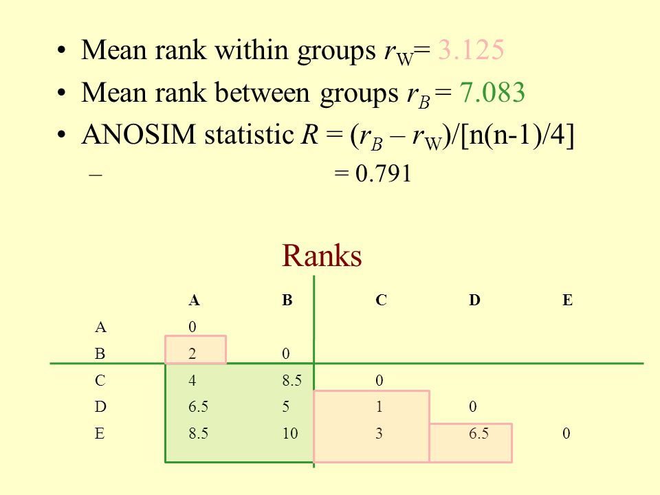Ranks Mean rank within groups rW= 3.125