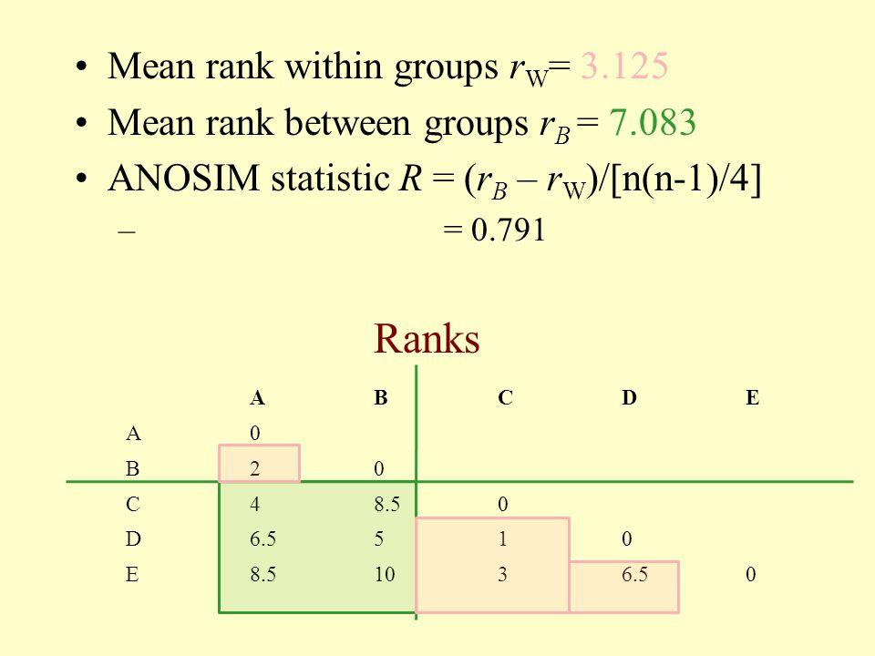 Ranks Mean rank within groups rW= 3.125