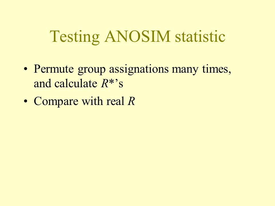 Testing ANOSIM statistic