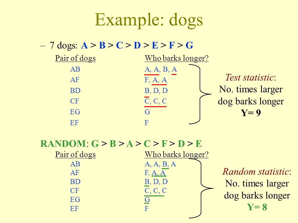 Example: dogs 7 dogs: A > B > C > D > E > F > G
