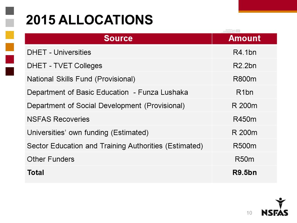 2015 ALLOCATIONS Source Amount DHET - Universities R4.1bn