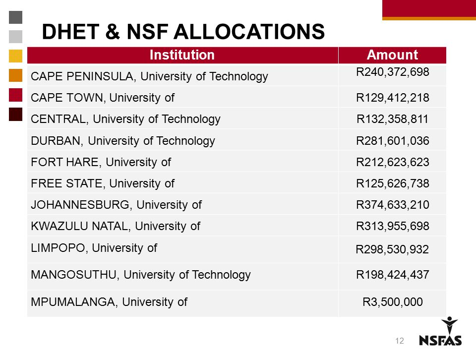 DHET & NSF ALLOCATIONS Institution Amount