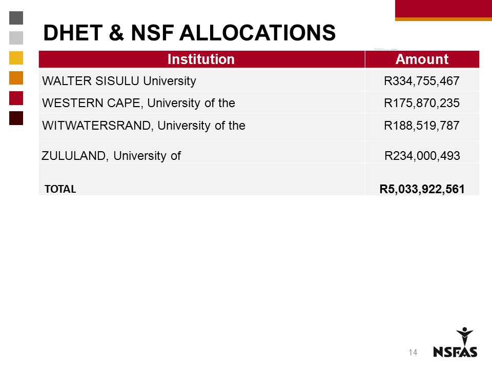 DHET & NSF ALLOCATIONS Institution Amount WALTER SISULU University