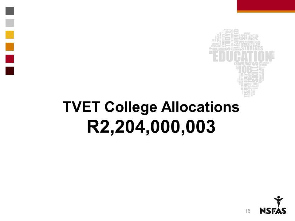 TVET College Allocations R2,204,000,003