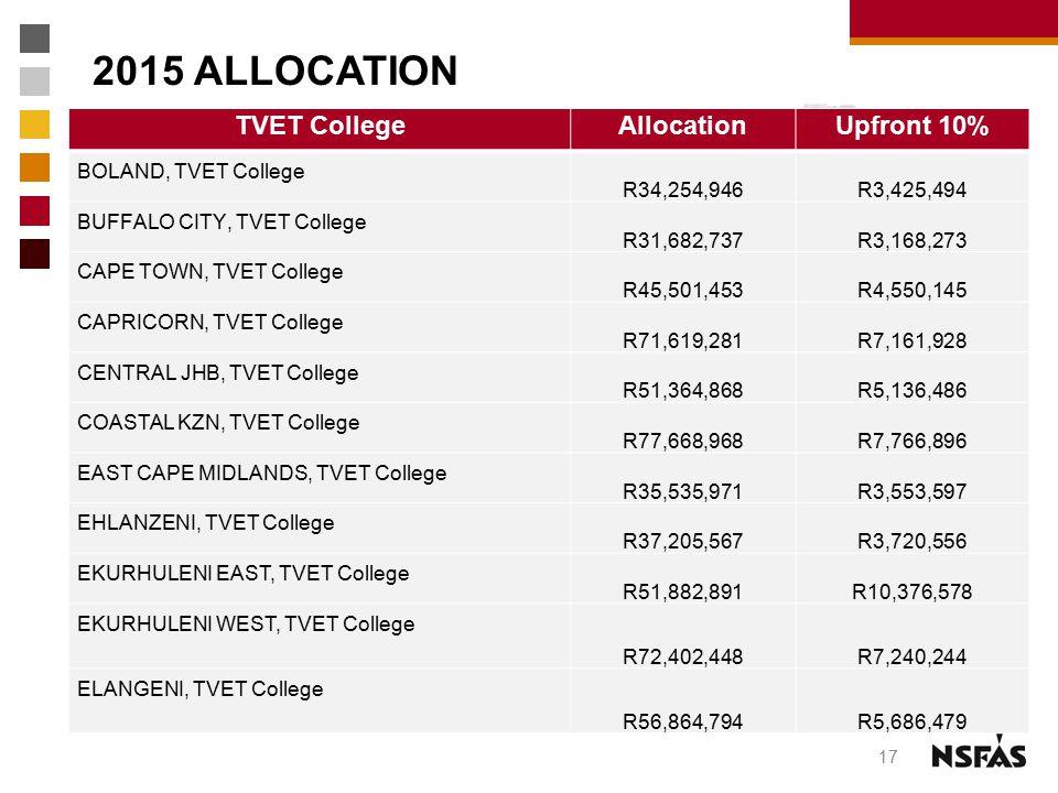 2015 ALLOCATION TVET College Allocation Upfront 10%
