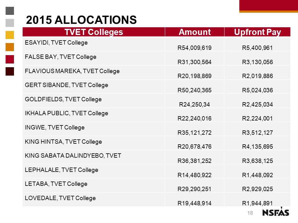 2015 ALLOCATIONS TVET Colleges Amount Upfront Pay