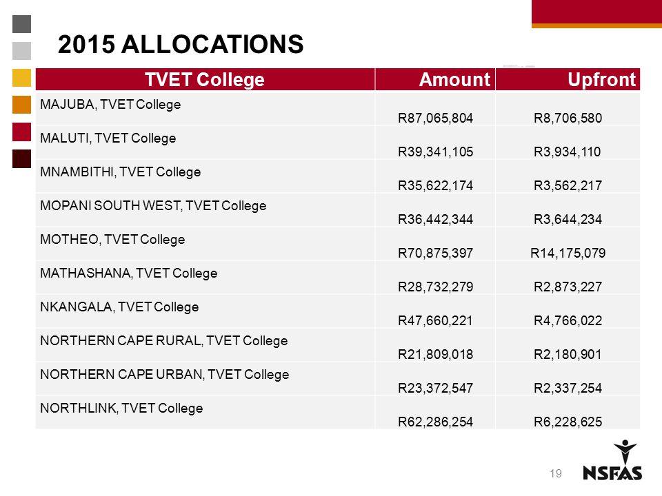 2015 ALLOCATIONS TVET College Amount Upfront MAJUBA, TVET College