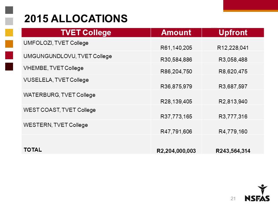 2015 ALLOCATIONS TVET College Amount Upfront UMFOLOZI, TVET College