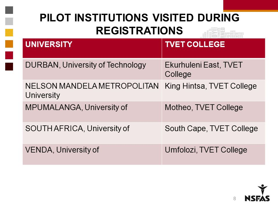 PILOT INSTITUTIONS VISITED DURING REGISTRATIONS
