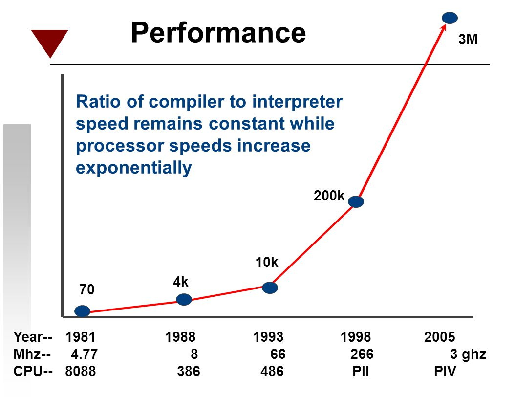 Performance Ratio of compiler to interpreter