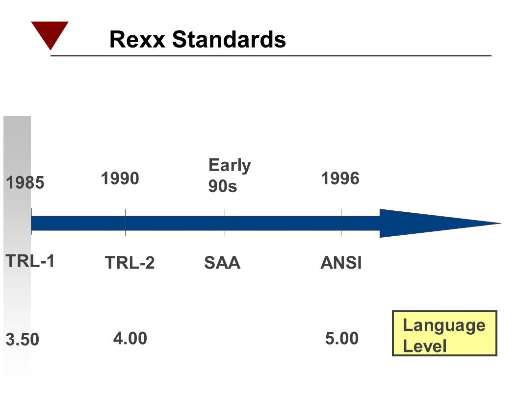 Rexx Standards Early 90s 1990 1996 1985 TRL-1 TRL-2 SAA ANSI Language