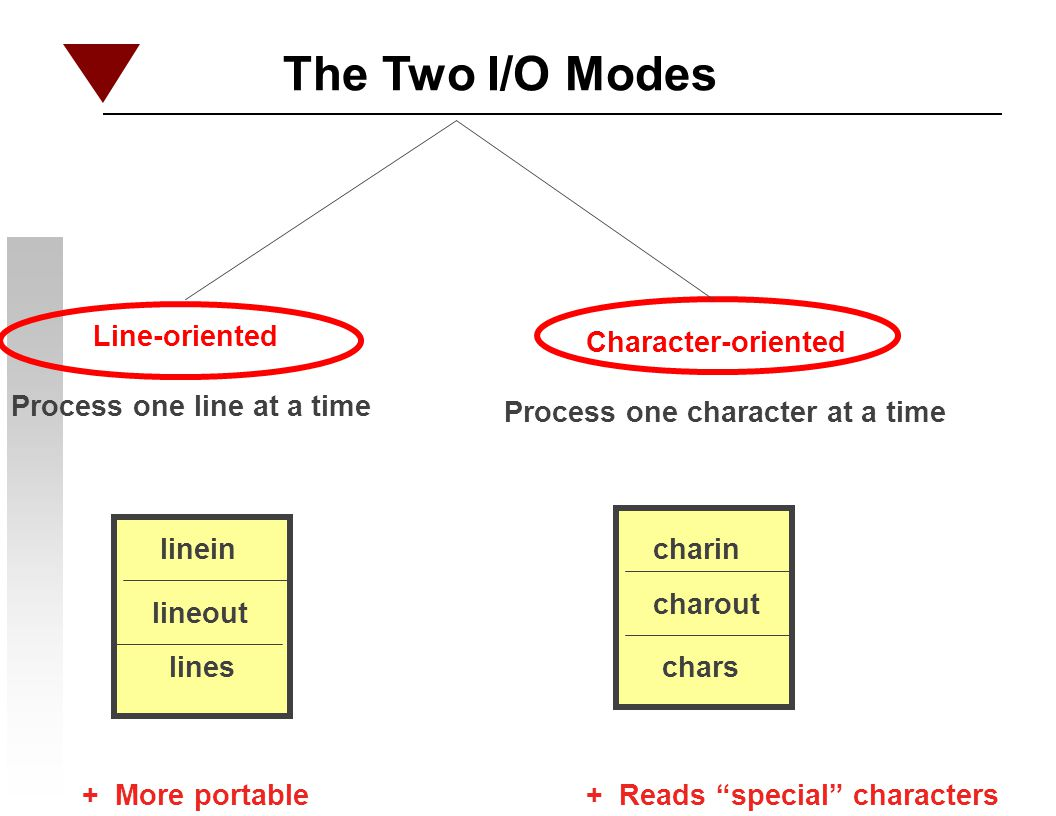 The Two I/O Modes Line-oriented Process one line at a time