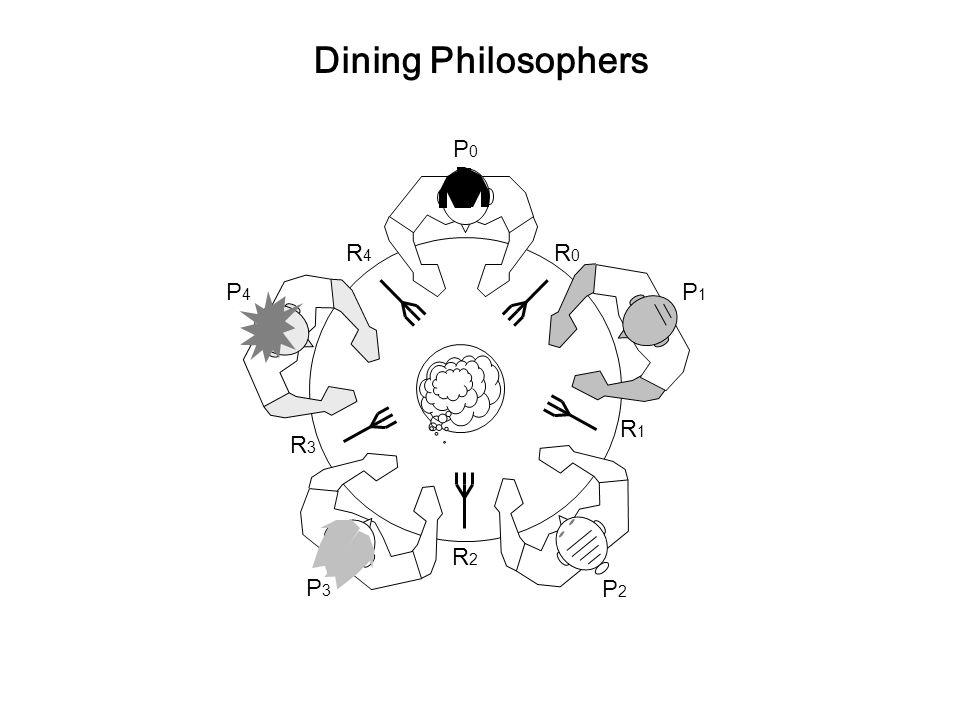 Dining Philosophers P0 P1 P2 P3 P4 R0 R4 R1 R3 R2
