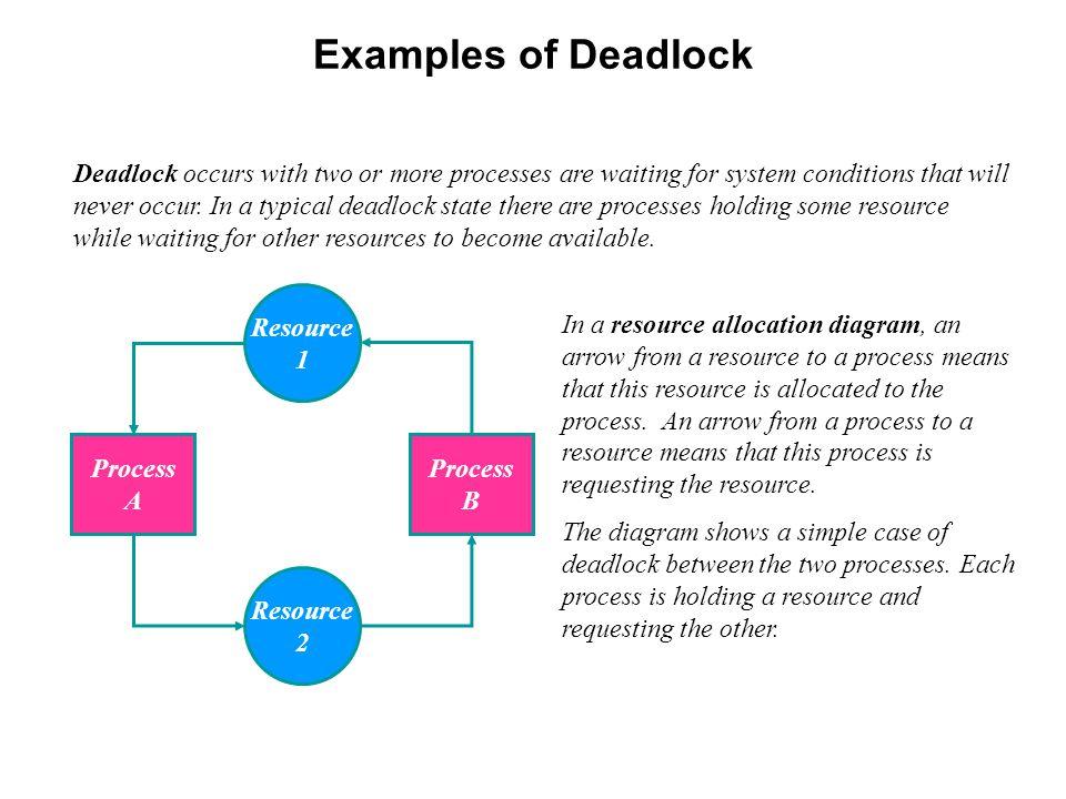 Examples of Deadlock