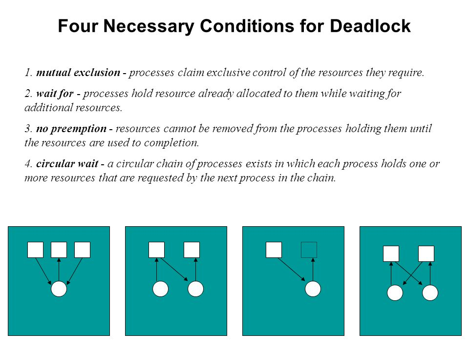 Four Necessary Conditions for Deadlock