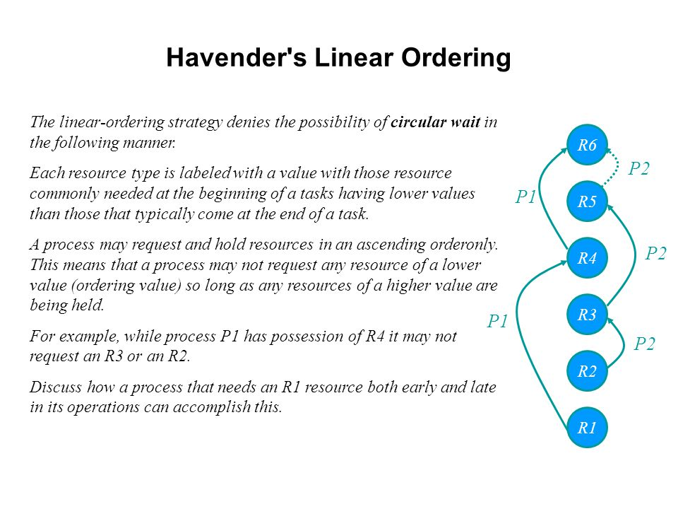 Havender s Linear Ordering