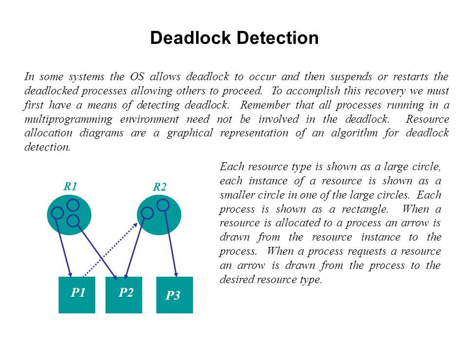 Deadlock Detection P1 P2 P3