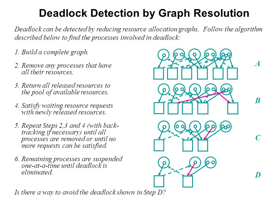 Deadlock Detection by Graph Resolution