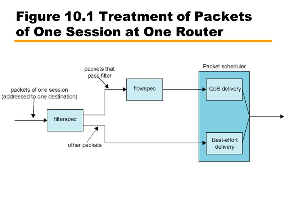 Figure 10.1 Treatment of Packets of One Session at One Router