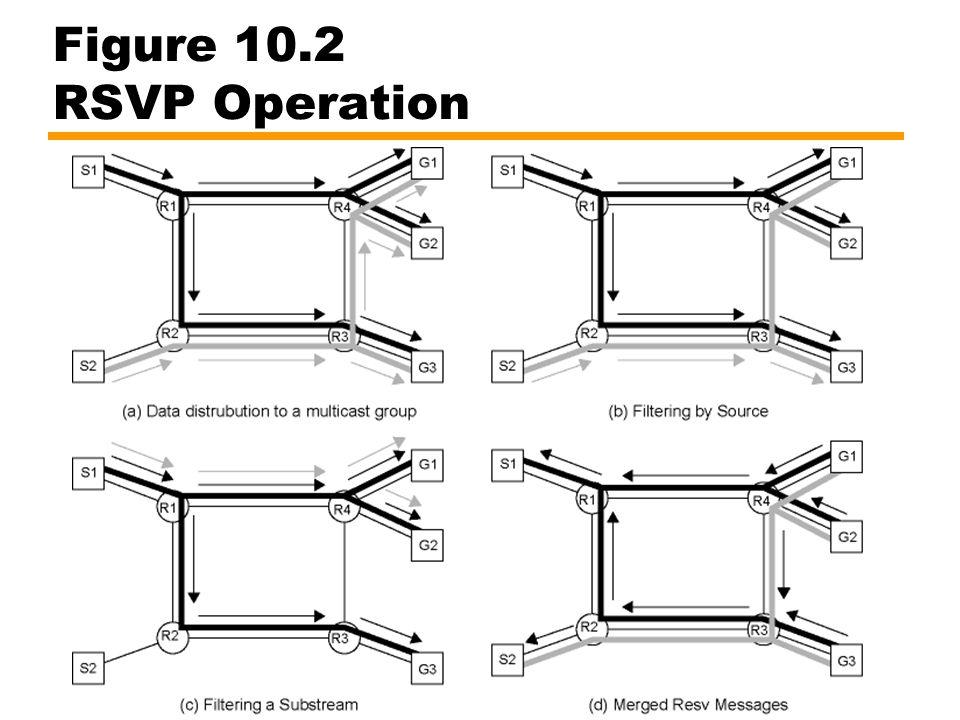 Figure 10.2 RSVP Operation