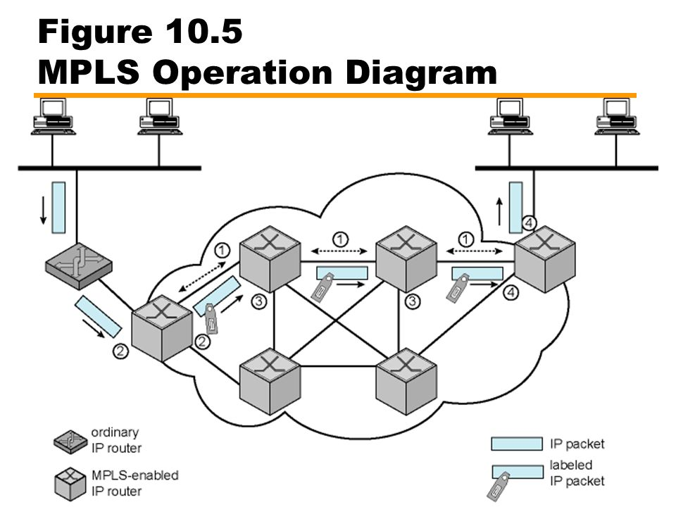 Figure 10.5 MPLS Operation Diagram