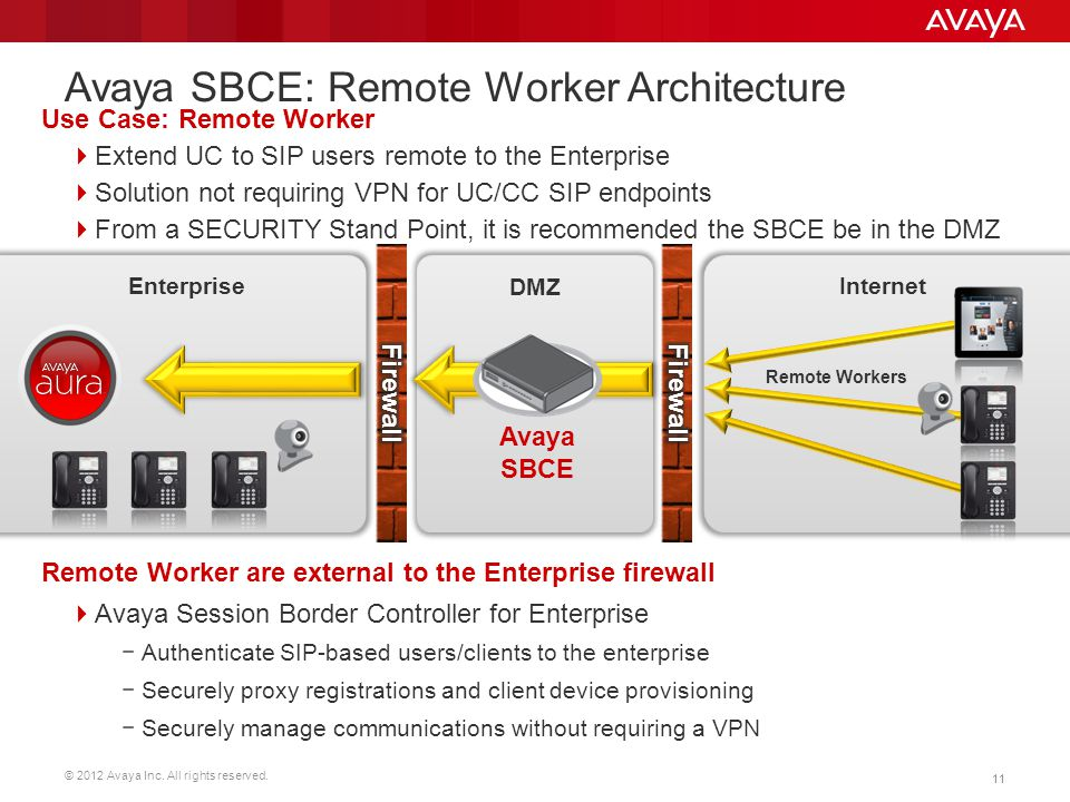 Avaya SBCE: Remote Worker Architecture