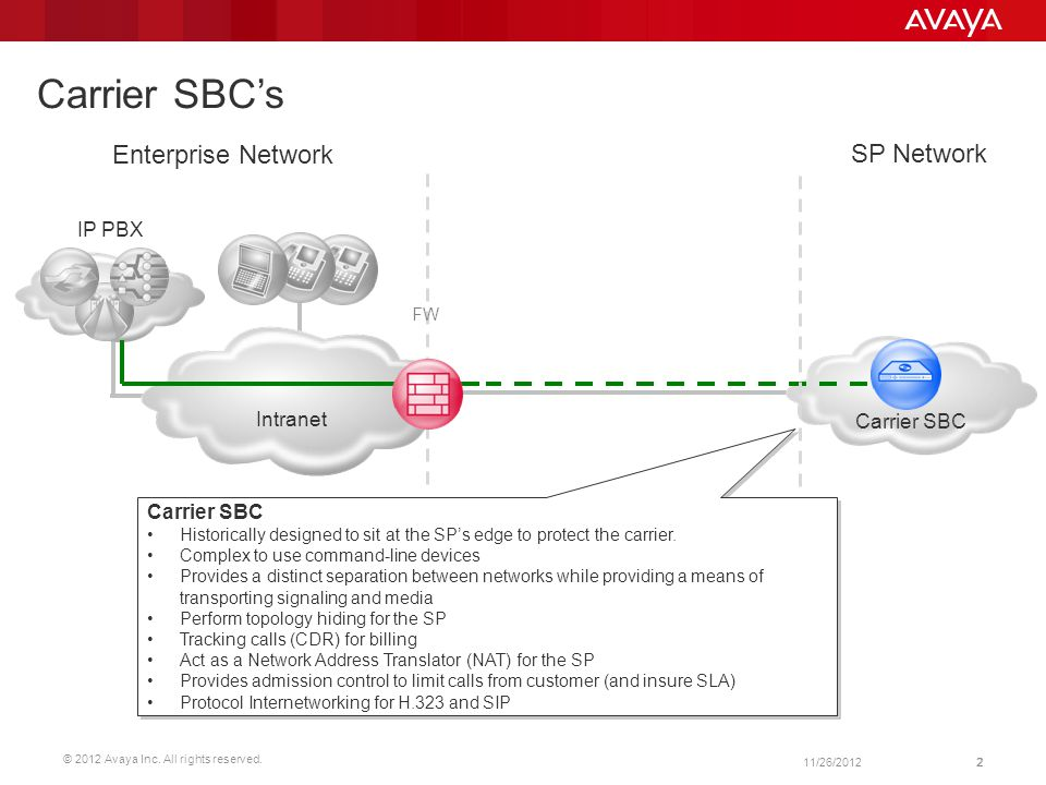 Carrier SBC's Enterprise Network SP Network IP PBX Intranet